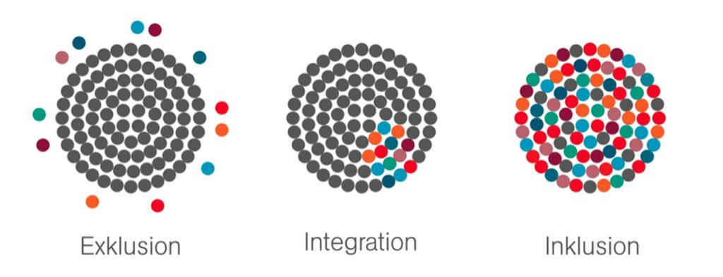 Ein Vergleich zwischen Exklusion, Integration und Inklusion. Links, der 1. Kreis steht für Exklusion. In der Mitte sind viele graue, kleine Kreise, als großer Kreis angeordnet. Einzelne, bunte Kreise sind drumherum verteilt. In der Mitte, der 2. Kreis steht für Integration. In den Bereich der vielen grauen, kleinen Kreise wurde ein separater Bereich für die bunten Kreise geschaffen. Auf der rechten Seite, der 3. Kreis steht für Inklusion. Alle kleinen Kreise, im großen Kreis sind bunt.